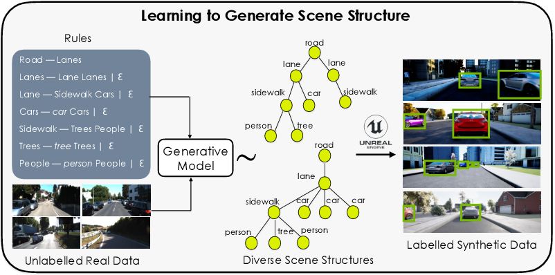 Figure 1 for Meta-Sim2: Unsupervised Learning of Scene Structure for Synthetic Data Generation