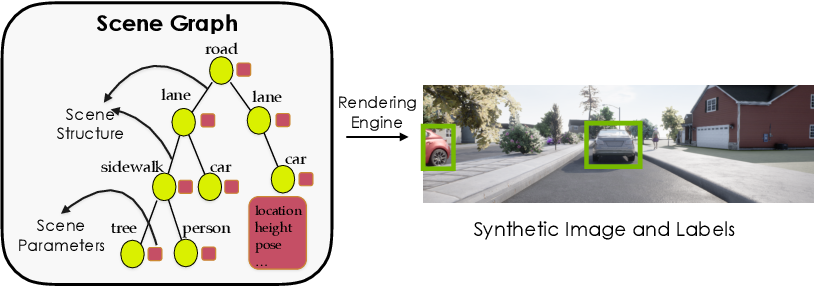 Figure 3 for Meta-Sim2: Unsupervised Learning of Scene Structure for Synthetic Data Generation