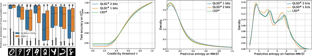 Figure 4 for QLSD: Quantised Langevin stochastic dynamics for Bayesian federated learning