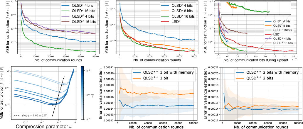Figure 2 for QLSD: Quantised Langevin stochastic dynamics for Bayesian federated learning