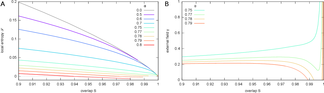 Figure 1 for Local entropy as a measure for sampling solutions in Constraint Satisfaction Problems