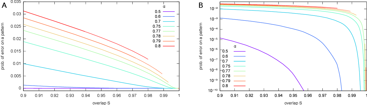 Figure 2 for Local entropy as a measure for sampling solutions in Constraint Satisfaction Problems