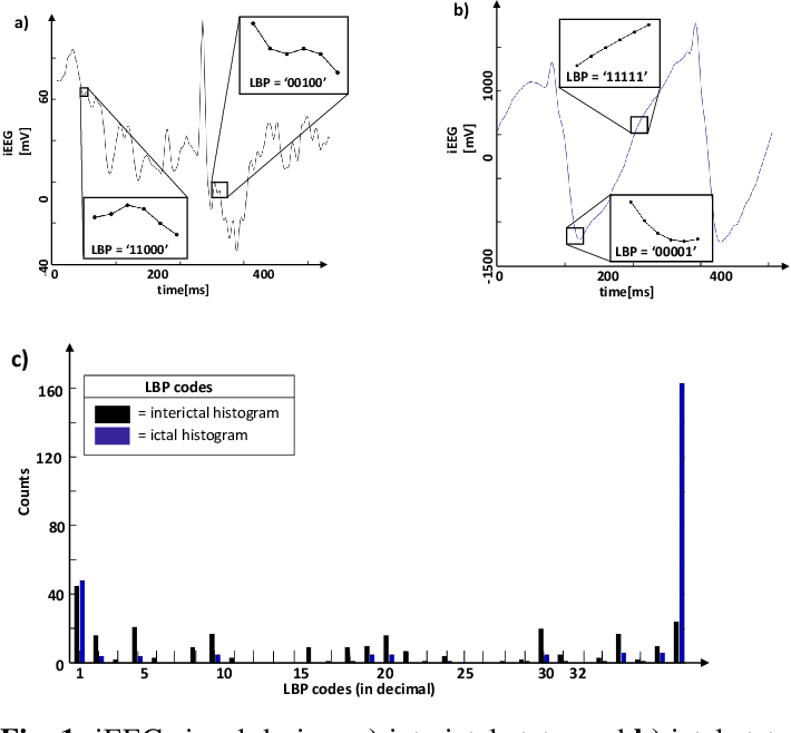 Figure 1 for One-shot Learning for iEEG Seizure Detection Using End-to-end Binary Operations: Local Binary Patterns with Hyperdimensional Computing