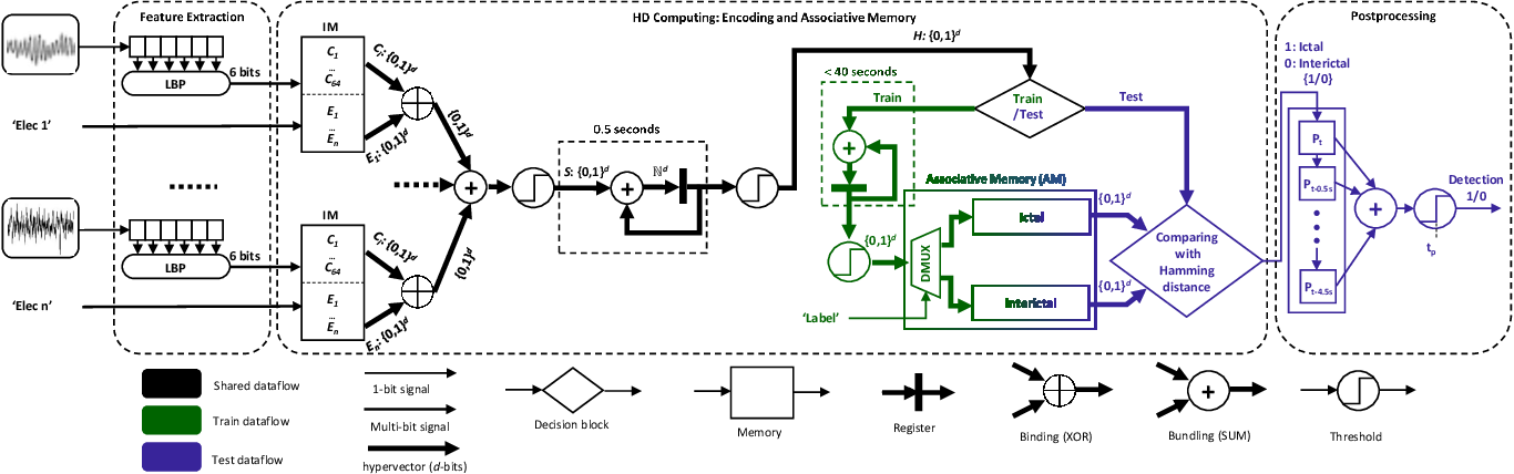 Figure 2 for One-shot Learning for iEEG Seizure Detection Using End-to-end Binary Operations: Local Binary Patterns with Hyperdimensional Computing