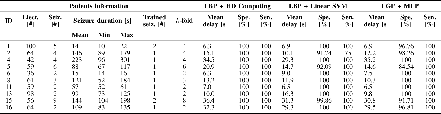 Figure 3 for One-shot Learning for iEEG Seizure Detection Using End-to-end Binary Operations: Local Binary Patterns with Hyperdimensional Computing