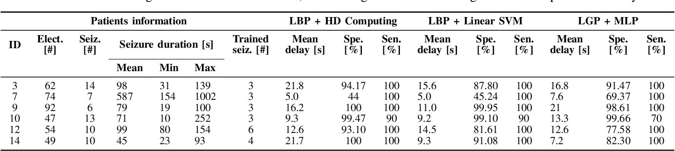 Figure 4 for One-shot Learning for iEEG Seizure Detection Using End-to-end Binary Operations: Local Binary Patterns with Hyperdimensional Computing
