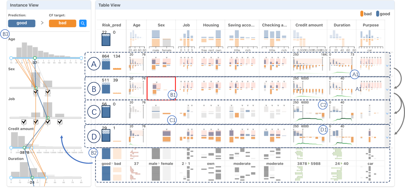 Figure 4 for DECE: Decision Explorer with Counterfactual Explanations for Machine Learning Models