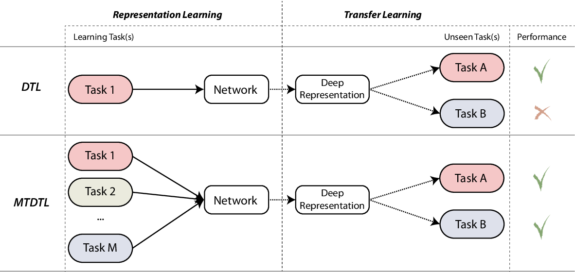 Figure 1 for One Deep Music Representation to Rule Them All? : A comparative analysis of different representation learning strategies
