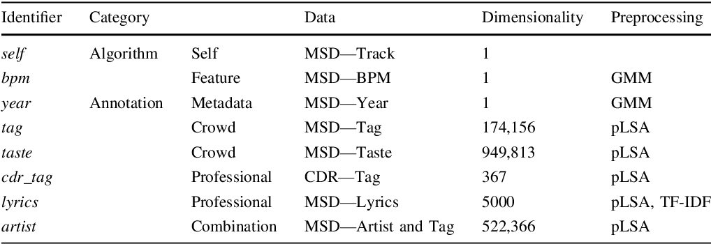 Figure 2 for One Deep Music Representation to Rule Them All? : A comparative analysis of different representation learning strategies