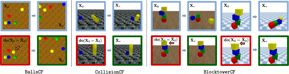 Figure 1 for COPHY: Counterfactual Learning of Physical Dynamics