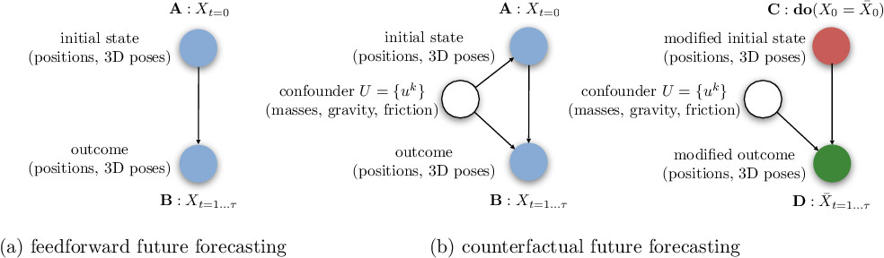 Figure 3 for COPHY: Counterfactual Learning of Physical Dynamics