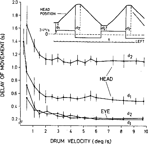 Compensatory Head And Eye Movements In The Frog And Their