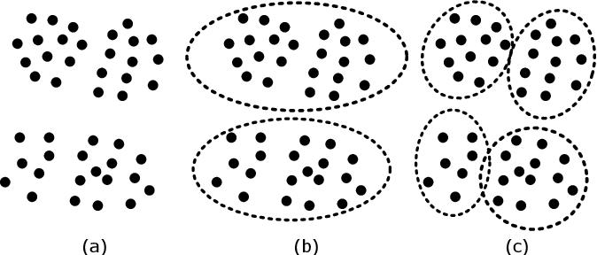 Figure 1 for Sampling Clustering