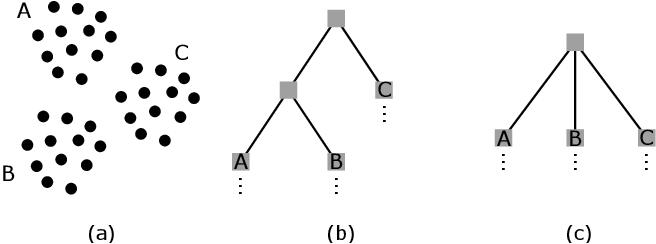 Figure 3 for Sampling Clustering