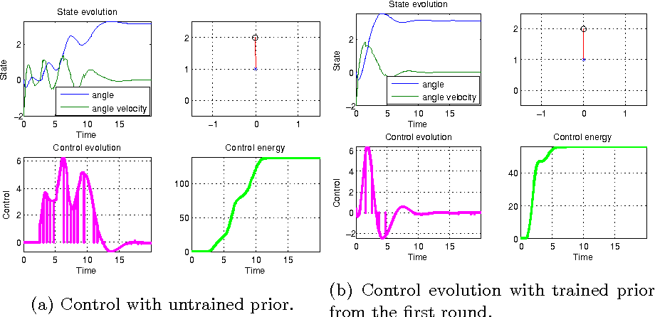 Figure 2 for Stochastic processes and feedback-linearisation for online identification and Bayesian adaptive control of fully-actuated mechanical systems