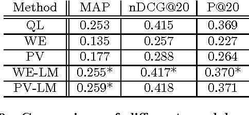 Figure 2 for Adaptability of Neural Networks on Varying Granularity IR Tasks