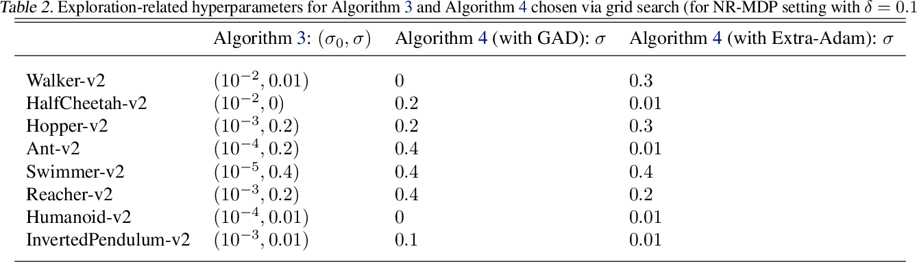 Figure 4 for Robust Reinforcement Learning via Adversarial training with Langevin Dynamics