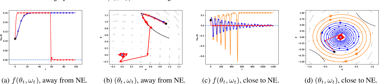 Figure 3 for Robust Reinforcement Learning via Adversarial training with Langevin Dynamics