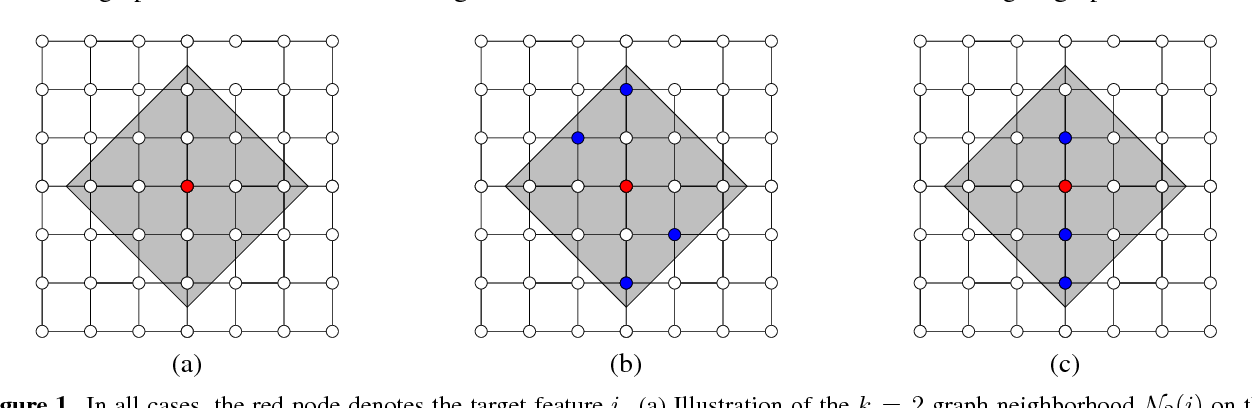 Figure 1 for L-Shapley and C-Shapley: Efficient Model Interpretation for Structured Data