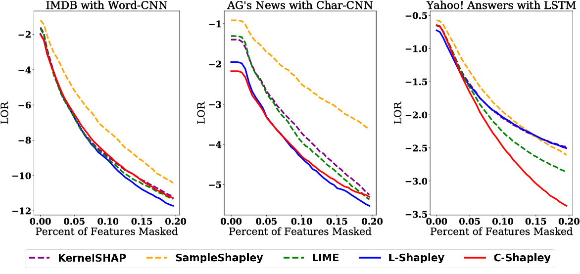 Figure 3 for L-Shapley and C-Shapley: Efficient Model Interpretation for Structured Data