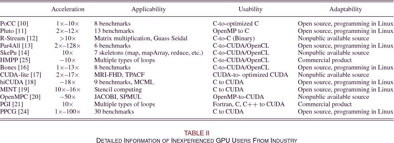 Improving Utility of GPU in Accelerating Industrial