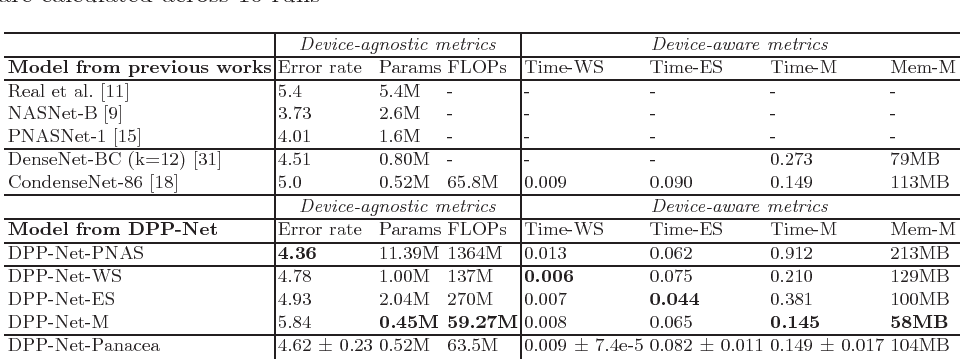 Figure 4 for DPP-Net: Device-aware Progressive Search for Pareto-optimal Neural Architectures