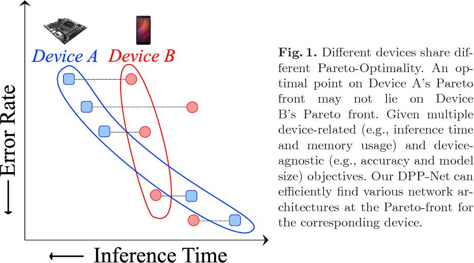 Figure 1 for DPP-Net: Device-aware Progressive Search for Pareto-optimal Neural Architectures