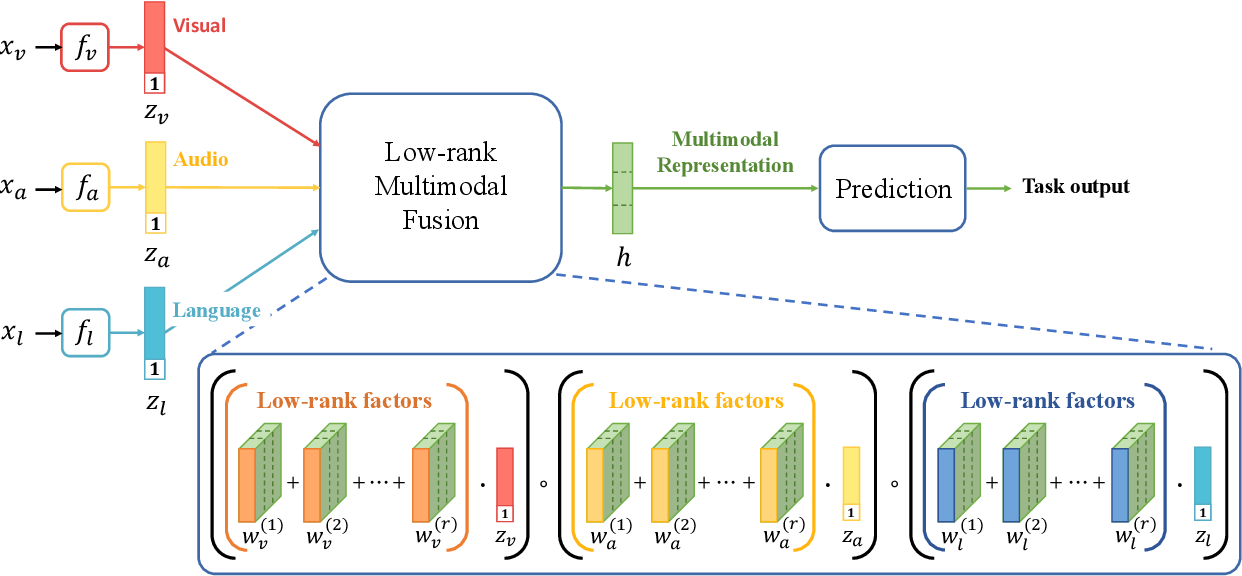 Figure 1 for Efficient Low-rank Multimodal Fusion with Modality-Specific Factors
