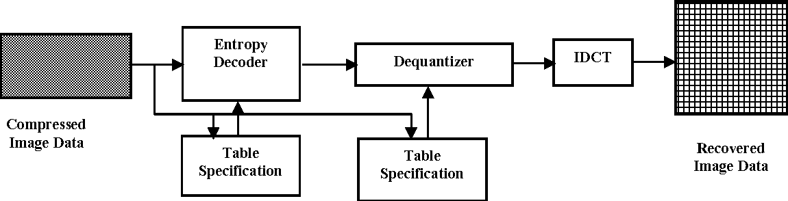 A new hybrid jpeg image compression scheme using symbol reduction block diagram of jpeg decoder ccuart Choice Image