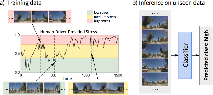 Figure 1 for Predicting Driver Self-Reported Stress by Analyzing the Road Scene