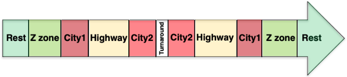 Figure 3 for Predicting Driver Self-Reported Stress by Analyzing the Road Scene