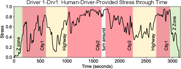 Figure 4 for Predicting Driver Self-Reported Stress by Analyzing the Road Scene