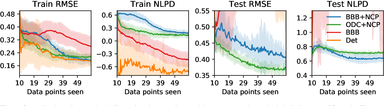 Figure 4 for Reliable Uncertainty Estimates in Deep Neural Networks using Noise Contrastive Priors