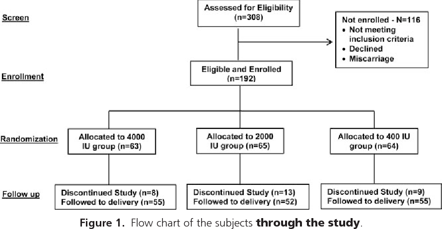 Figure 1 From Randomized Controlled Trial Rct Of Vitamin D