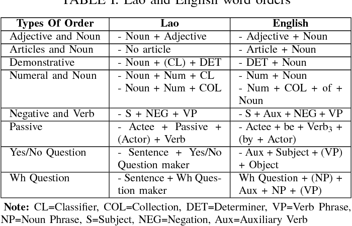 Table I from An approach to Lao-English rule based machine