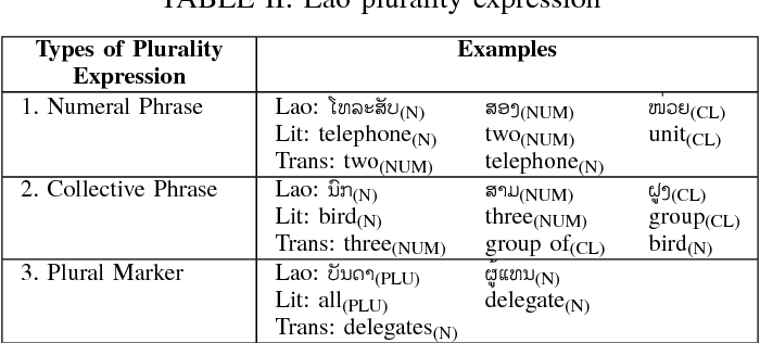 Table II from An approach to Lao-English rule based machine
