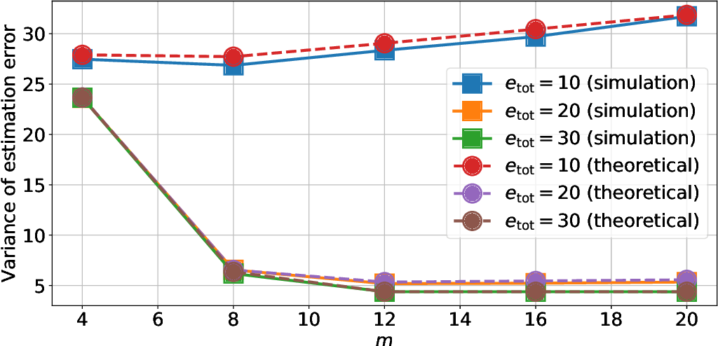 Figure 3 for Optimizing the Energy Efficiency of Unreliable Memories for Quantized Kalman Filtering