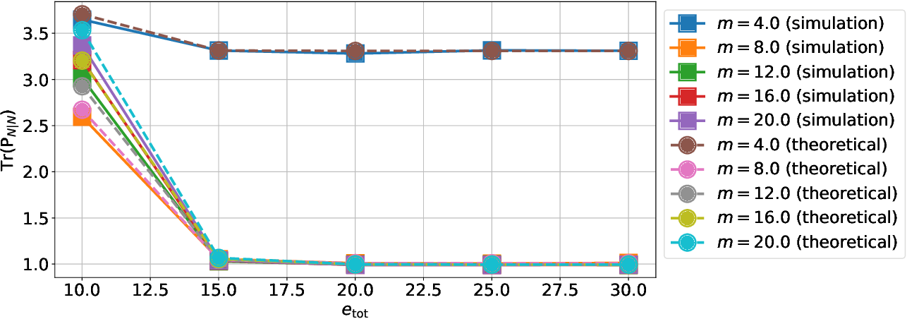 Figure 4 for Optimizing the Energy Efficiency of Unreliable Memories for Quantized Kalman Filtering