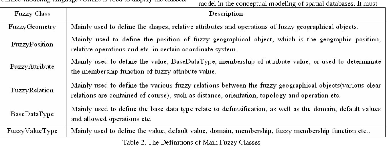Table 2. The Definitions of Main Fuzzy Classes