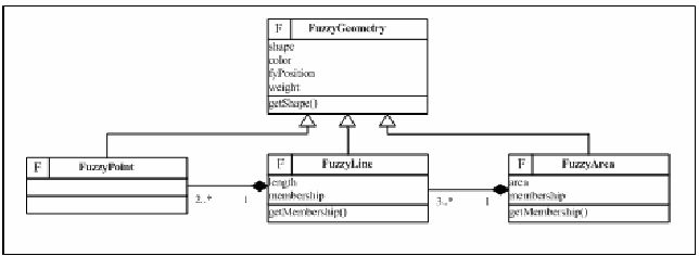 Figure 3. Class FuzzyGeometry and its subclasses