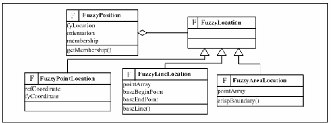 Figure 4. UML extension of fuzzy position's definition
