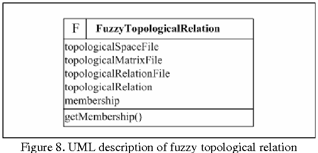 Figure 8. UML description of fuzzy topological relation