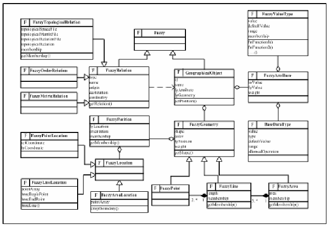 Figure 9. The Complete Description of Fuzzy Objects with UML