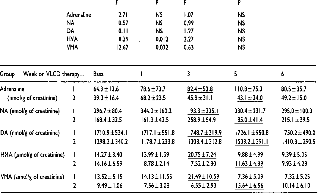 Table 5 from Effects of chronic administration of ephedrine
