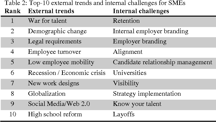 Table 2 from Electronic Human Resources Management in an E-Business