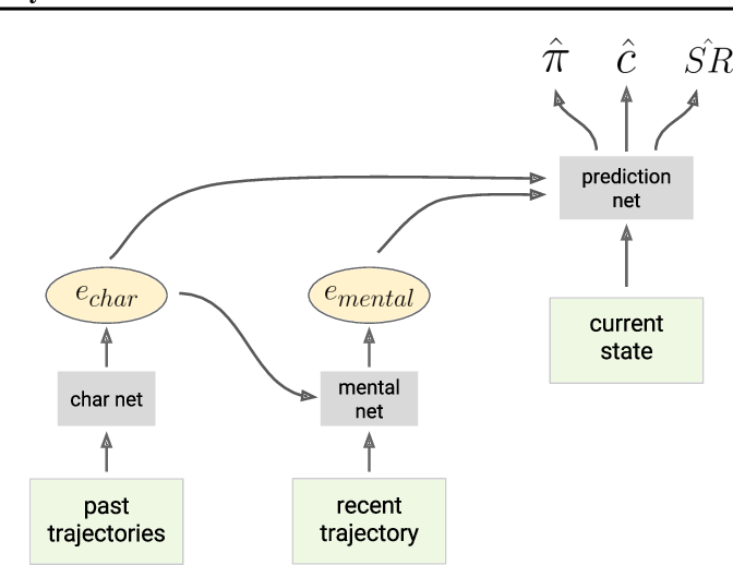 Figure 1 for Machine Theory of Mind