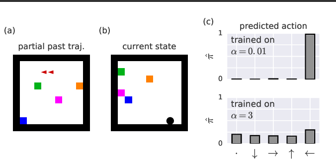 Figure 2 for Machine Theory of Mind