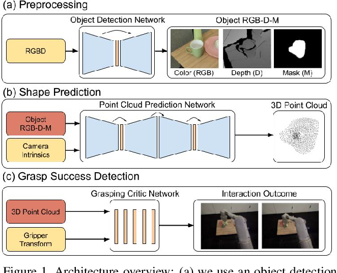 Figure 1 for Data-Efficient Learning for Sim-to-Real Robotic Grasping using Deep Point Cloud Prediction Networks