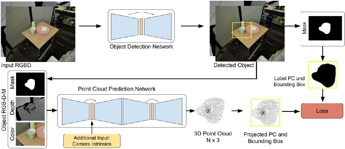 Figure 3 for Data-Efficient Learning for Sim-to-Real Robotic Grasping using Deep Point Cloud Prediction Networks