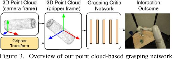 Figure 4 for Data-Efficient Learning for Sim-to-Real Robotic Grasping using Deep Point Cloud Prediction Networks